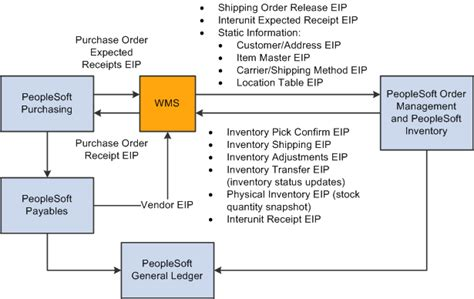 warehouse management system flowchart peoplesoft supply chain management integration 9 1 peoplebook