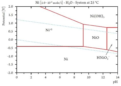 pourbaix diagram tin electroplated tin nickel coatings as a replacement for