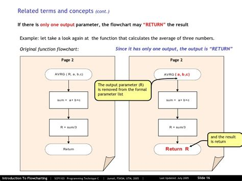 function of flowchart 01 2 introduction to flowcharting
