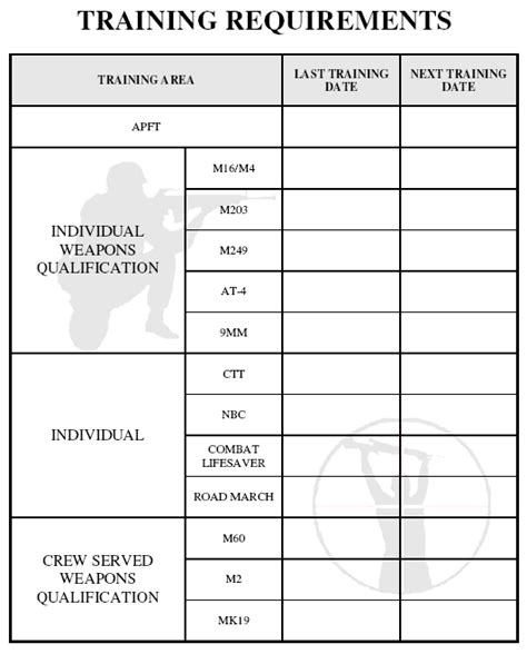 requirements armystudyguide