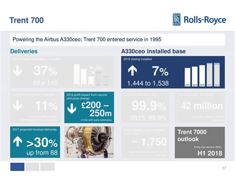 rolls royce holdings plc price rolls royce holdings plc 2016 q4 results earnings call