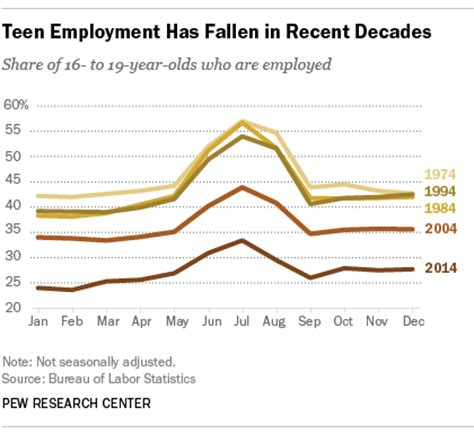 more on america s puzzle workers without jobs bosses 10 facts about american workers pew research center