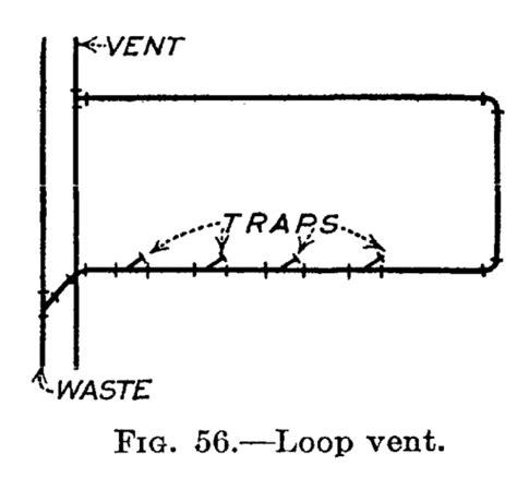 Plumbing Loop Vent by Vents