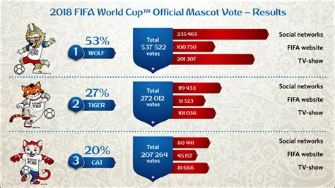 Calendario Fifa 2018 Wolf From Siberia Chosen As Mascot For 2018 Fifa World Cup