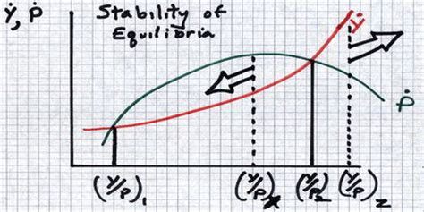 inadequate equilibria where and how civilizations get stuck books low level equilibrium trap assignment point