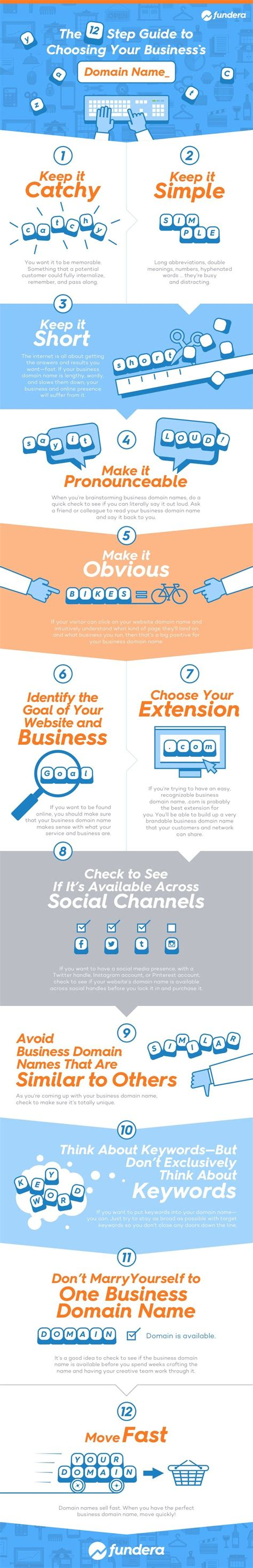 Mba Domain Name by Infografik The 12 Step Guide To Choosing Your Business S