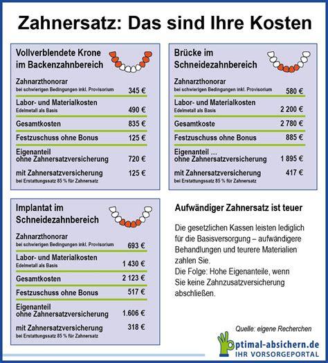 Muster Anschreiben Heil Und Kostenplan Zahnersatzversicherung 2017 Der Optimale Schutz Im 220 Berblick