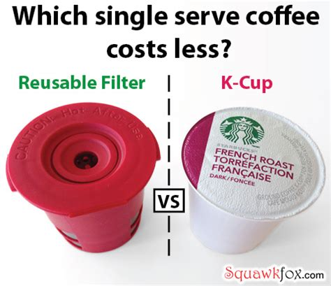 Save 61% by brewing coffee with a K Cup reusable filter   Squawkfox