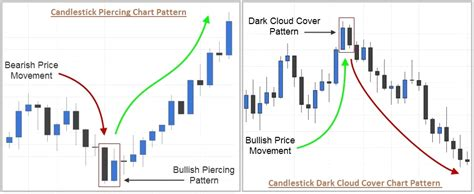 meaning pattern of trade the most powerful candlestick patterns part 2