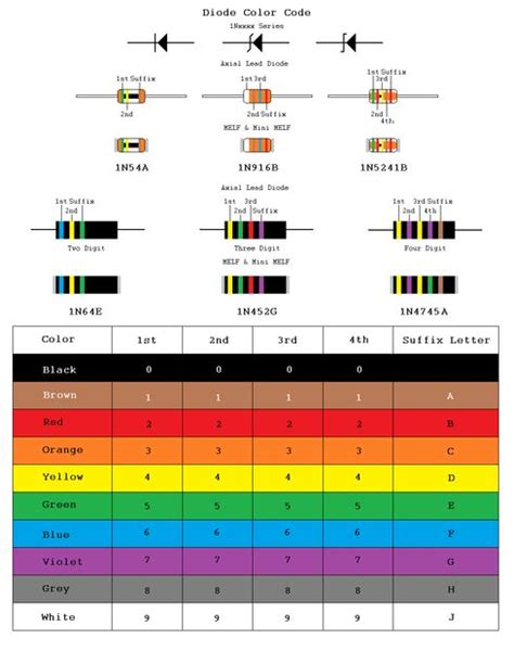 zener diode smd marking code from resistors to ics color codes all