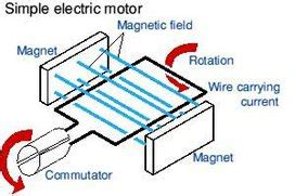parts of simple electric motor ten tesla inventions that changed the world unariun wisdom