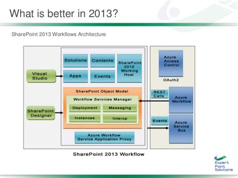 sharepoint 2013 foundation workflow sharepoint saturday kansas city 2015 build scalable