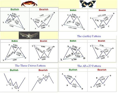 pattern vs a trend harmonic trading patterns what are they algorithmic