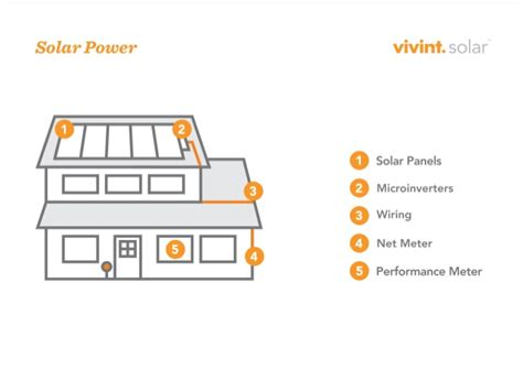 wiring diagram for vivint thermostat schematic diagram