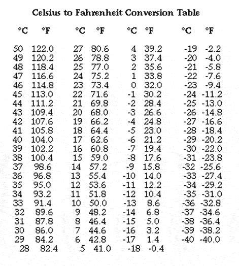 Fahrenheit Celsius Table by The World S Catalog Of Ideas
