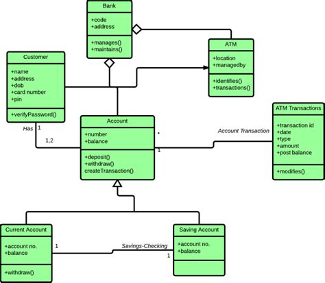 draw uml class diagram how to draw a class diagram in uml lucidchart