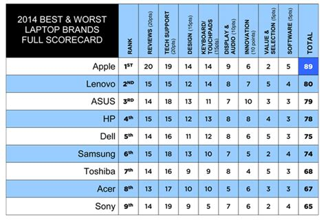 best notebook 2014 best fb kl best worst laptop brands 2014