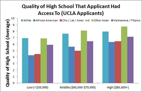 Ucla School Mba Acceptance Rate by Is It True That It Is Harder For Asian Americans To Get