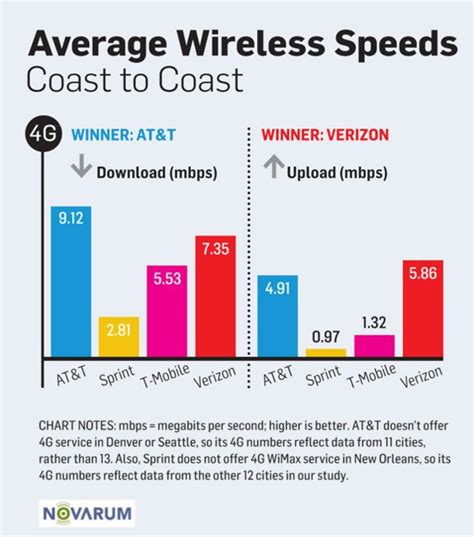 whats better 4g or lte hspa vs lte which one is better ytd2525