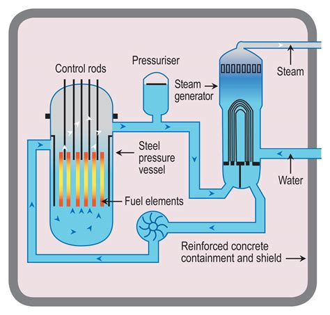 simple diagram of nuclear power plant how does a nuclear reactor make electricity world