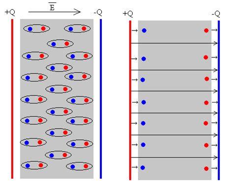 condensador esferico con dos dielectricos efecto diel 233 ctrico en un condensador