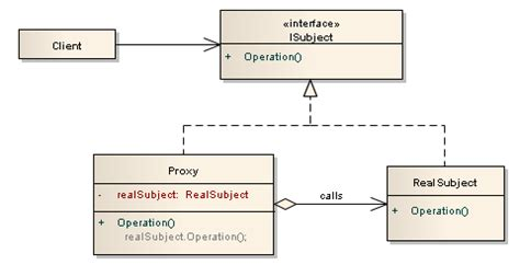 pattern proxy proxy design pattern codeproject