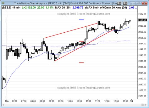 emini swing trading emini futures trading hours how to start currency trading