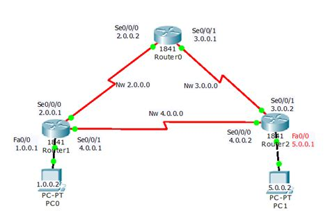 cisco packet tracer rip tutorial rip configuration on cisco router learn linux ccna ceh