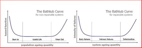 weibull bathtub curve bathtub curve jitterlabs u2014 note1 computing tie crest