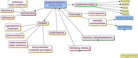 Resumen Q Viva La Musica by 2 186 M 250 Sica Ies Villa De N 237 Jar Barroco 1600 1750