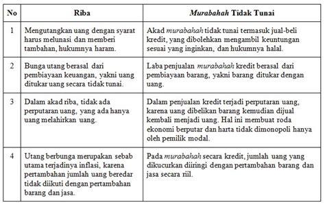 Aspek Hukum Pembiayaan Murabahah Pada Perbankan Syariah panduan murabahah yang sesuai syariah 1 2 abu zahra hanifa
