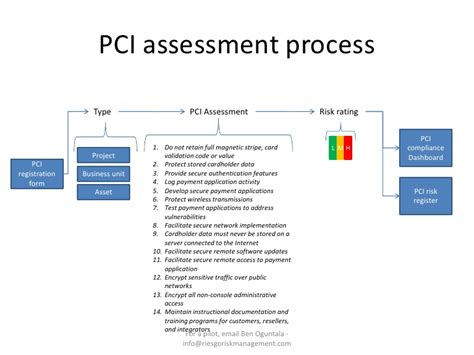 pci dss risk assessment template pci v2