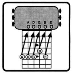 Senar Gitar 09 No 5 Isi 1 Lusin Cara Cepat Dan Mudah Stem Stel Gitar Dengan Cepat Dan