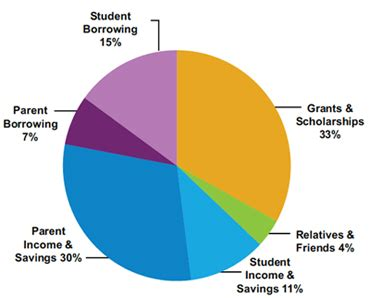 American Mba Total Cost by How America Pays For College 2011 Sallie Mae Newsroom