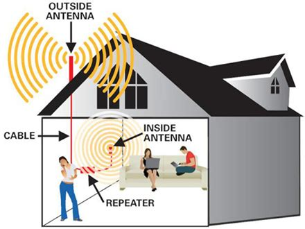 do cell phone signal boosters really work quora
