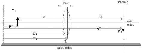 banco ottico fisica laboratorio di fisica generale