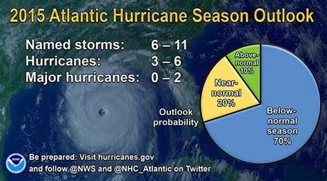 boat insurance named storm caribbean boat and yacht insurance news 2015 hurricane