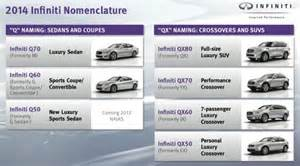 new cars name list infiniti unexpectedly changing all model names to q qx