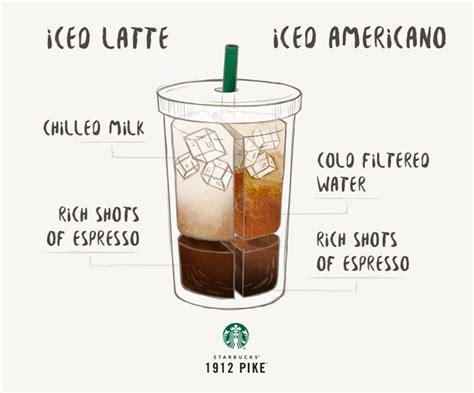 iced espresso macchiato starbucks iced latte vs iced americano