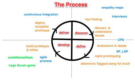 design development definition uk the development process for group work check the error