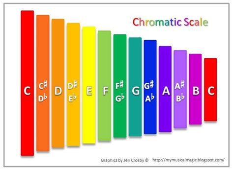 color scale for boomwhacker color chromatic scale activities