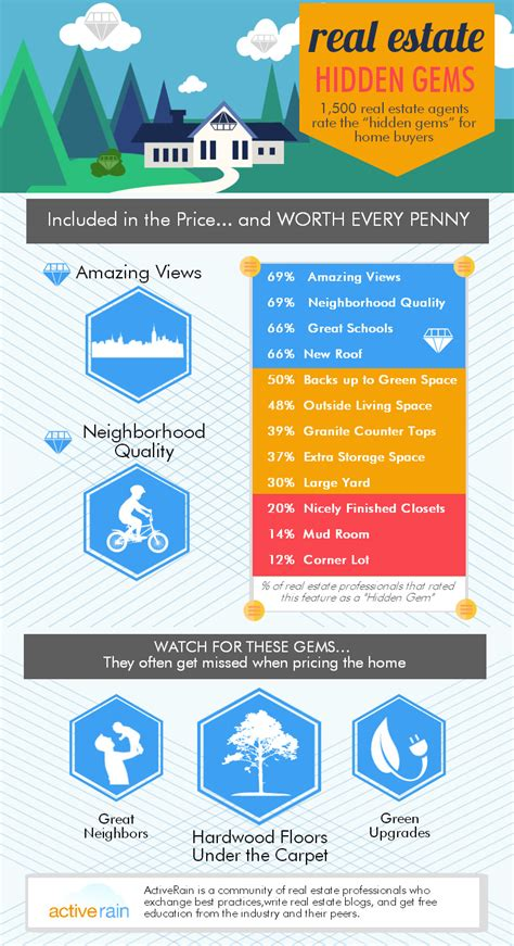 how to be a realtor use this infographic on your blog for free real trends