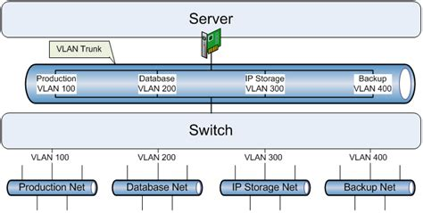 vlan visio the great vswitch debate part 1 ken s reality