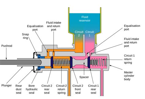master cylinder parts diagram master cylinder diagram how works