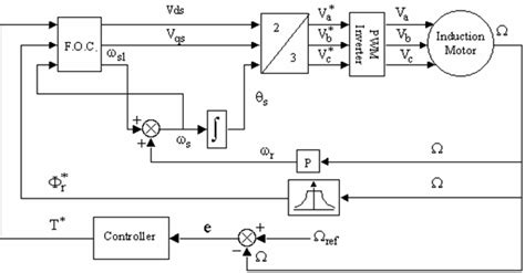 vector diagram of induction motor induction motor vector diagram 28 images parameter adaptation and self commissioning