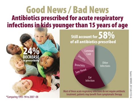 antibiotics for c section infection get smart about antibiotics know when antibiotics work cdc