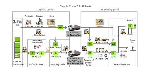 supermarket process layout ge wind energy fabrikplanung montagewerk offshore