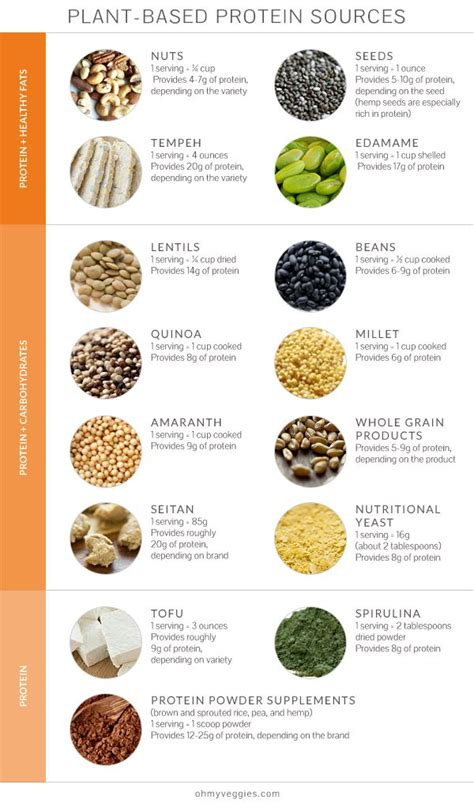 87 best images about plant based protein charts on