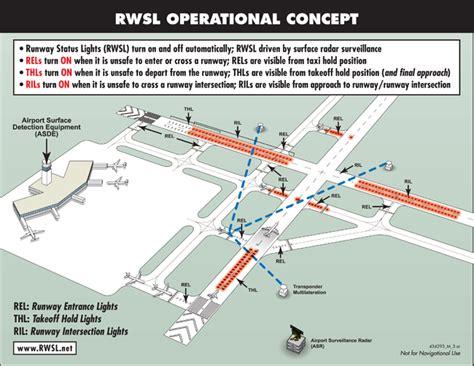 airport lighting diagram airport runway light diagram