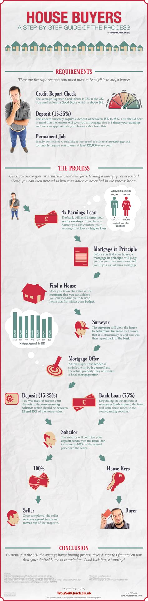 procedure for buying a house the process of buying a house in the uk infographic